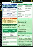 Бърз справочник по фонетика за 7. клас -