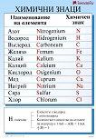 Двустранно табло по химия: Химични свойства на хлора. Химични знаци -