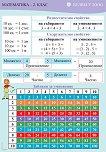 Табло по математика за 2. клас: Разместително свойство - Мариана Богданова -