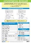 Учебно табло: Логаритмична функция - табло