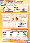 Части на речта: Учебно табло по български език за 2. клас -