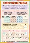 Табло по математика за 4. клас - Естествени числа -