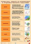 Двустранно табло по български език и литература за 4. клас - табло