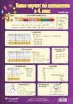 Двустранно учебно табло - Какво научих по математика в 4. клас № 1 и № 2 -