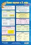 Двустранно учебно табло по математика: Какво научих в 3. клас - 1. и 2. част -