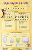 Учебно табло: Какво научих по математика в 1. клас № 1 - помагало