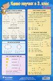 Учебно табло: Какво научих по математика в 3. клас № 2 - помагало