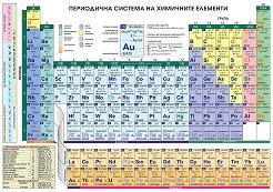 Периодична система на химичните елементи - двулицева -