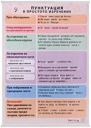 Учебно табло по български език: Пунктуация в простото изречение -