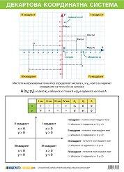 Учебно табло: Декартова координатна система -