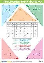 Учебно табло: Тригонометрични формули -