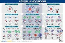 Учебно табло: Атоми и молекули -