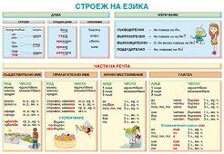 Учебно табло по български език за 3. клас -