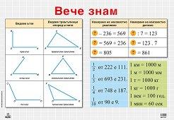 Учебно табло по математика за 3. клас -