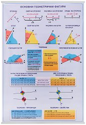 Учебно табло: Основни геометрични фигури -
