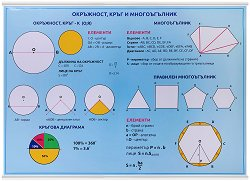 Учебно табло: Окръжност, кръг и многоъгълник -