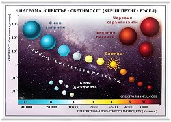 """Учебно табло: Диаграма """"Спектър - Светимост"""" -"""