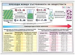 Учебно табло: Преходи между състоянията на веществата -