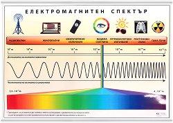 Учебно табло: Електромагнитен спектър -
