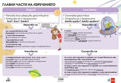 Двустранно табло по български език за 4. клас: Главни части на изречението. Време на глагола -