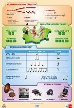 Двустранно табло по музика за 4. клас: Музикални изразни средства. Музикални инструменти -