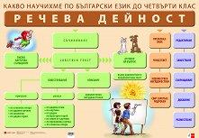 Двустранно табло по български език за 4. клас: Речева дейност -