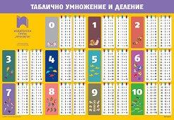 Учебно табло по математика за 2. клас: Таблично умножение и деление -