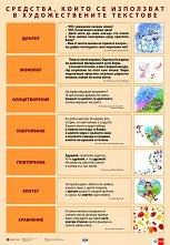 Двустранно табло по български език и литература за 4. клас -