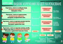 Двустранно табло № 1 по български език за 3. клас: Видове изречения. Строеж на думата -