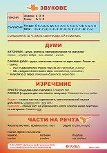 Учебно табло по български език за 4. клас -
