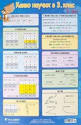 Учебно табло: Какво научих по математика в 3. клас № 1 -