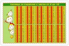 Мини табло: Таблица за събиране с числа от 0 до 10 -